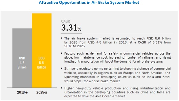 Air Brake System Market By Type And Region 2025 Marketsandmarkets