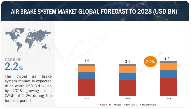 Air Brake System Market by Type and Region – 2025 | MarketsandMarkets