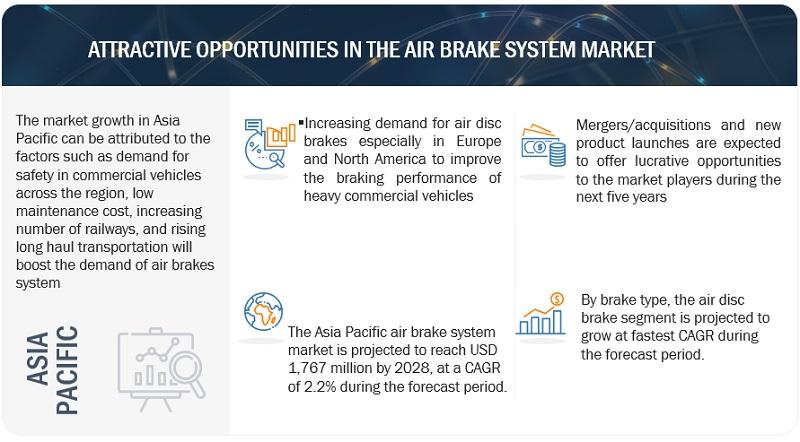 Air Brake System Market