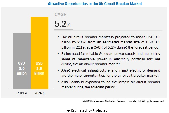 Air Circuit Breaker Market