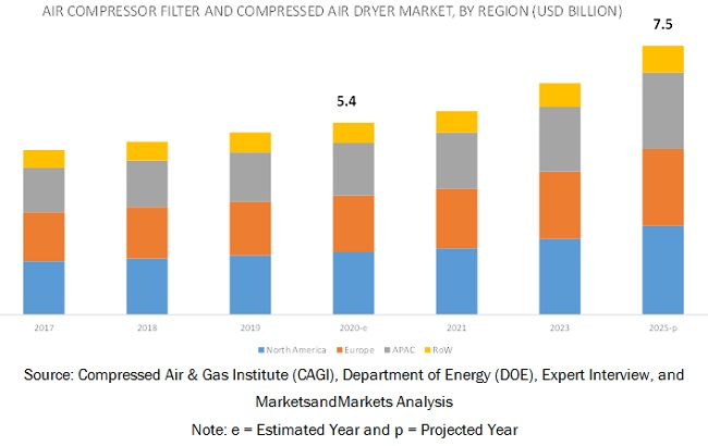 Air Compressor Filter and Compressed Air Dryer Market