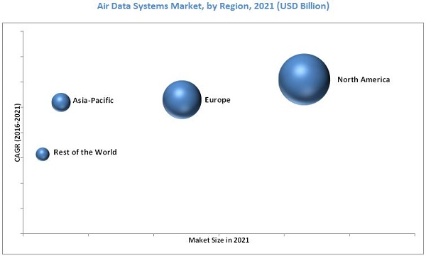 Air Data Systems Market