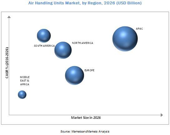 Air Handling Units Market by Application & Region - Global Forecast