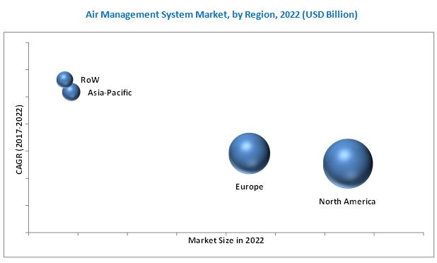 Air Management System Market