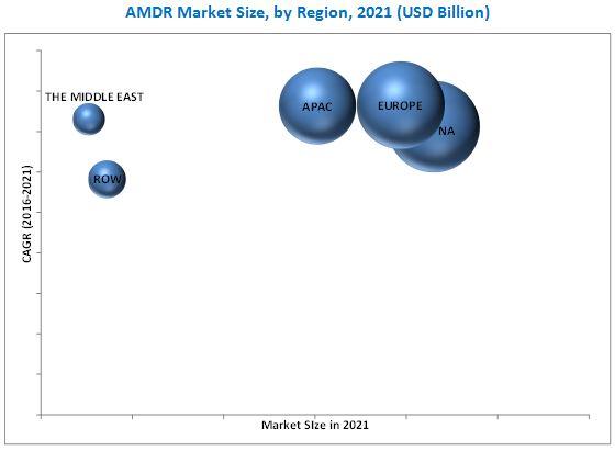 AMDR Market