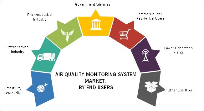 Air Quality Monitoring Equipment Market by End user