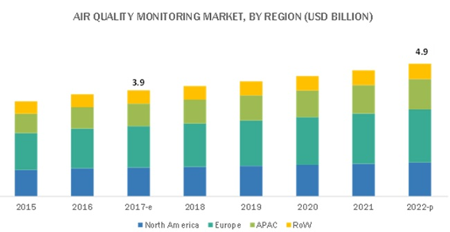 Air Quality Monitoring System Market