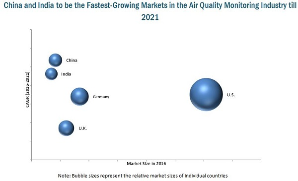 Air Quality Monitoring Equipment Market