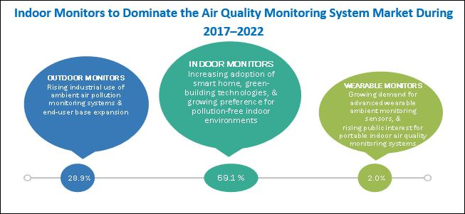 Air Quality Monitoring Equipment Market by Prtoduct
