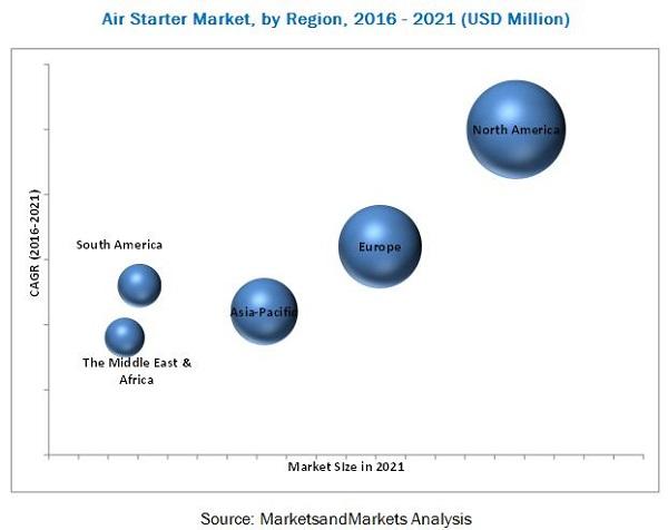 Air Starter Market