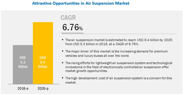 Air Suspension Market by Vehicle Type, Technology, Component and Region – 2025 | MarketsandMarkets™