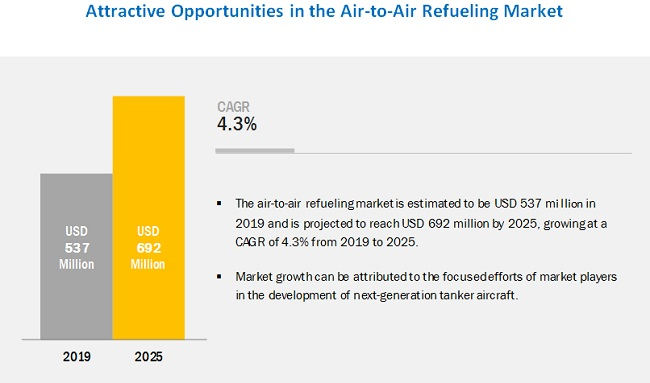 Air-to-Air Refueling Market