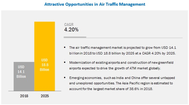 Air Traffic Management Market