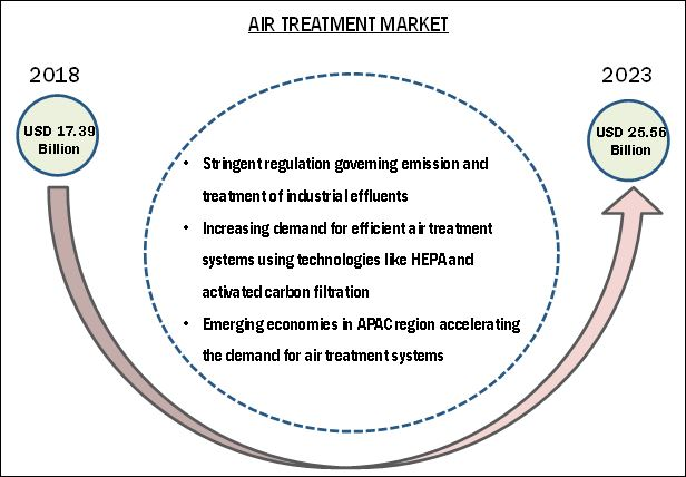 Air Treatment Market