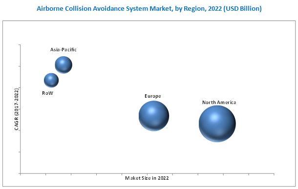 Airborne Collision Avoidance System Market