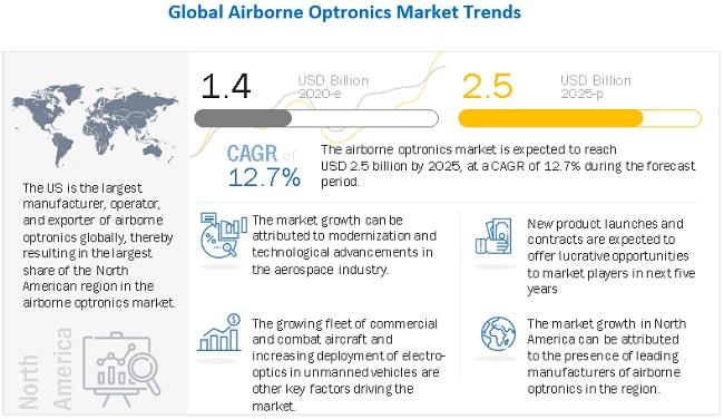 Airborne Optronics Market