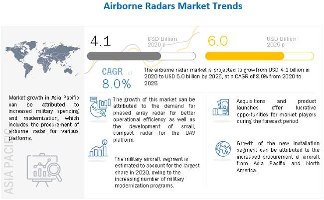 Airborne Radars Market