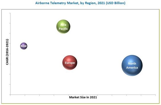 Airborne Telemetry Market