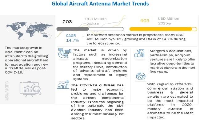 Aircraft Antenna Market