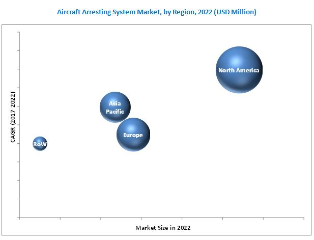 Aircraft Arresting System Market