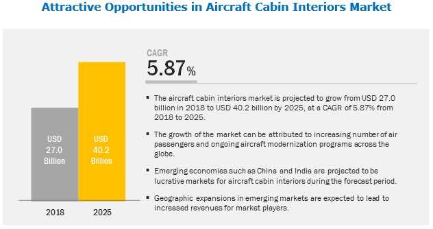 Aircraft Cabin Interiors Market | Industry Analysis and