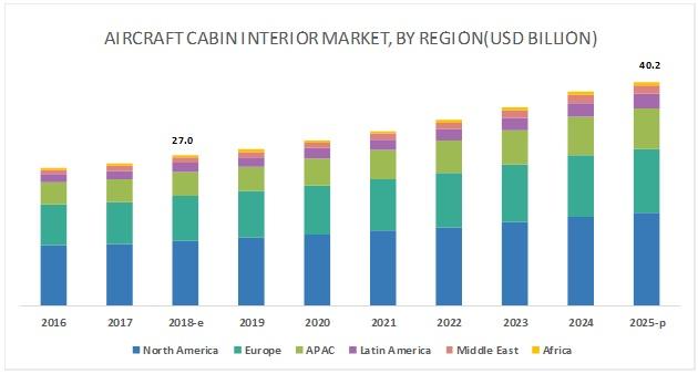 Aircraft Cabin Interior Market