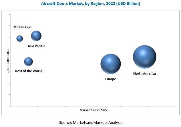 Aircraft Doors Market