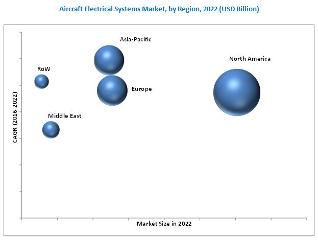 Aircraft Electrical Systems Market
