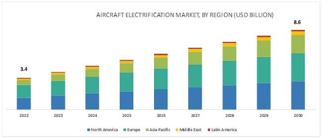 Aircraft Electrification Market