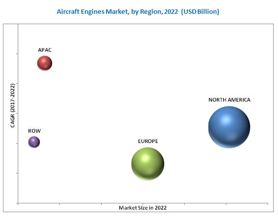 Aircraft Engine Market