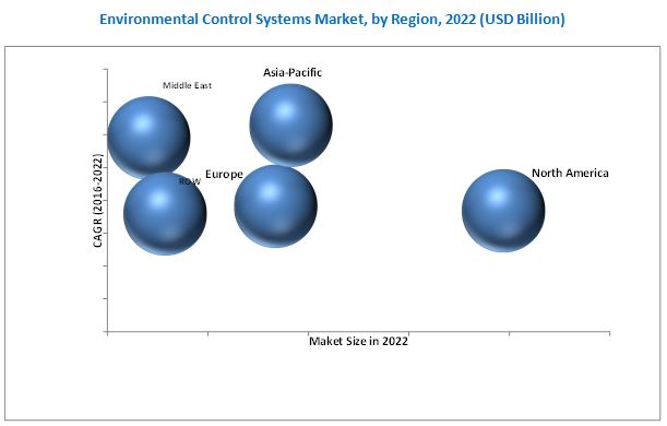 Environmental Control Systems Market