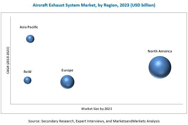 Aircraft Exhaust System Market