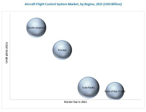 Aircraft Flight Control System Market