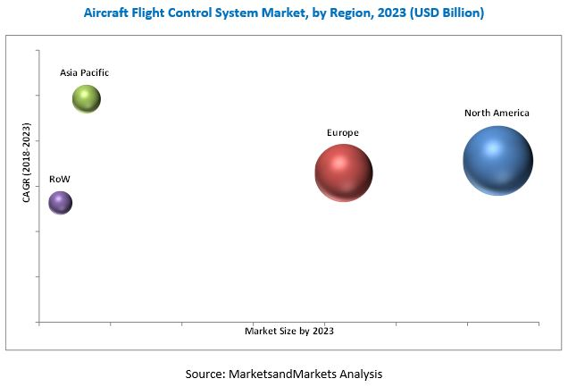 Aircraft Flight Control System Market