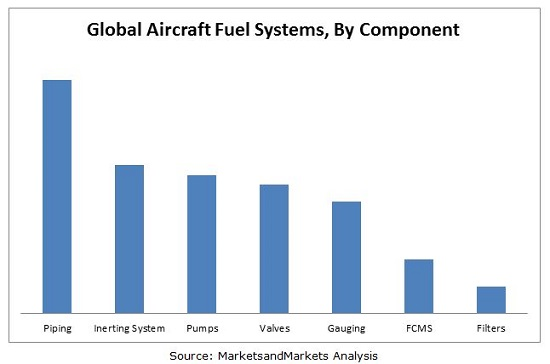 Aircraft Fuel Systems Market