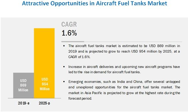 Aircraft Fuel Tanks Market