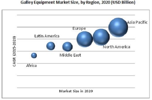 Galley Equipment Market