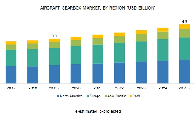 Aircraft Gearbox Market