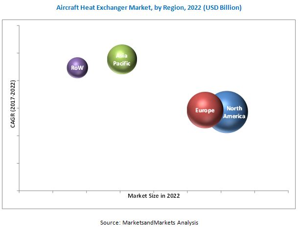 Aircraft Heat Exchanger Market