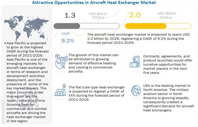 Aircraft Heat Exchanger Market