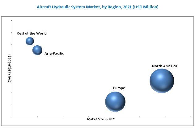 Aircraft Hydraulic System Market