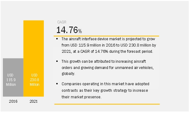 Aircraft Interface Device Market