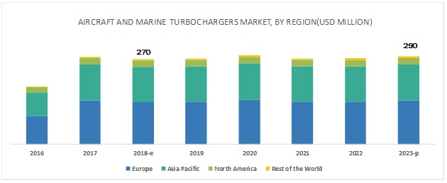 Aircraft and Marine Turbochargers Market