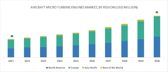 Aircraft Micro Turbine Engines Market