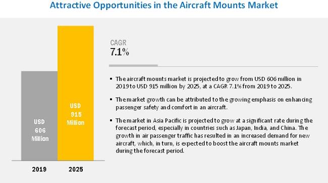 Aircraft Mounts Market