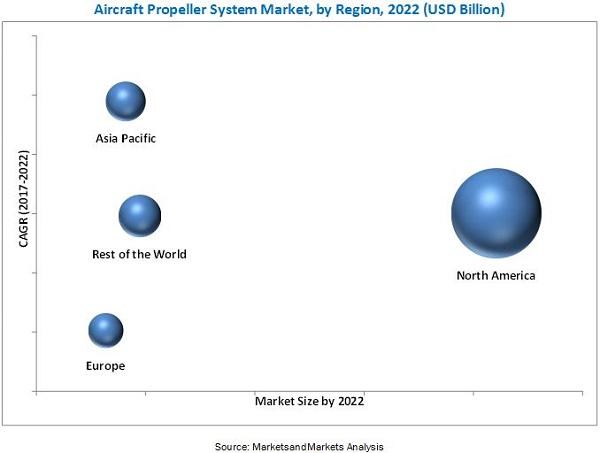 Aircraft Propeller System Market