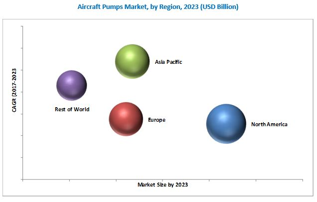 Aircraft Pumps Market