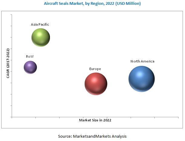 Aircraft Seals Market