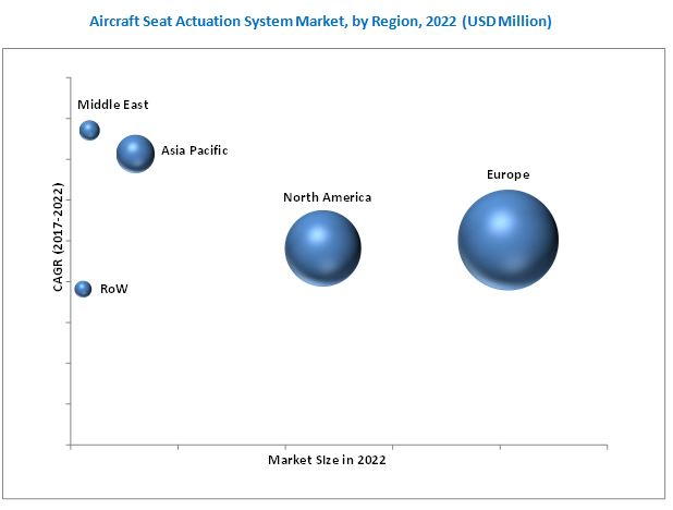 Aircraft Seat Actuation Systems Market
