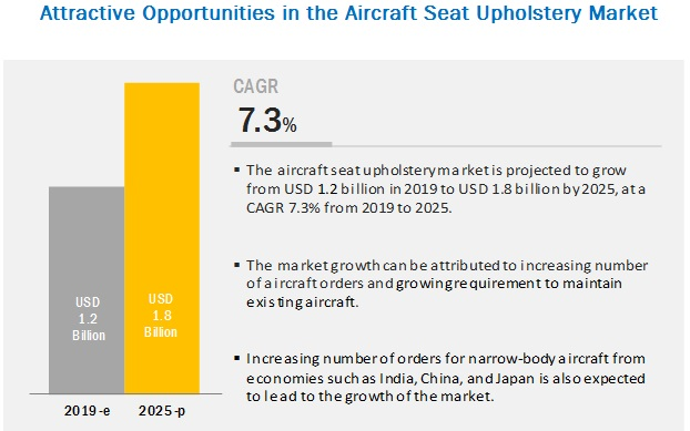 Aircraft Seat Upholstery Market